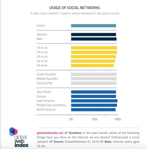 Usage_of_Social_Media_Networks-Global_Web_Index-Chart