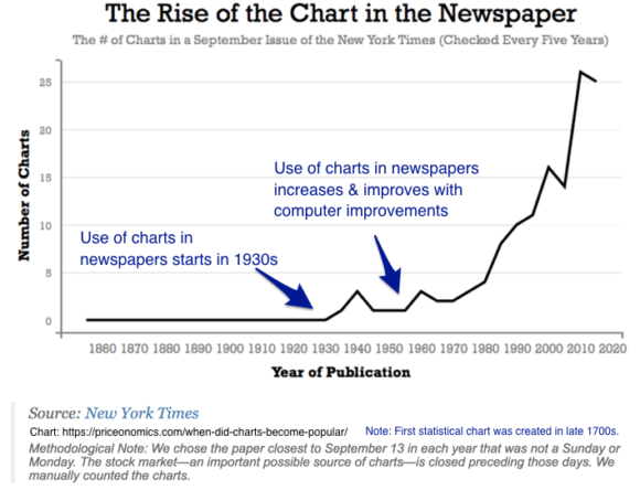 Chart Content Example