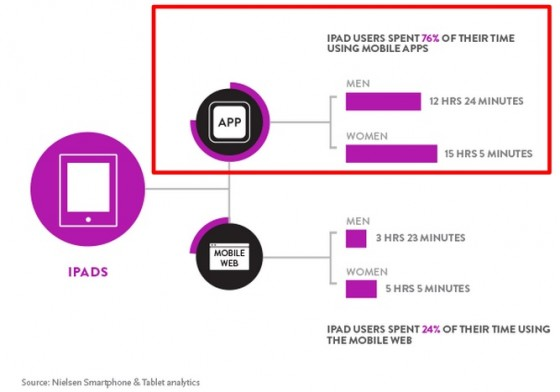 User Time Spent on iPads Nielse-2013