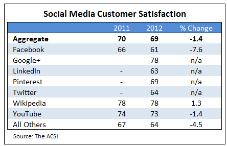 ACSI results