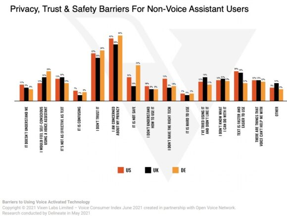 Privacy, trust & safety barriers for non-voice assistant users.