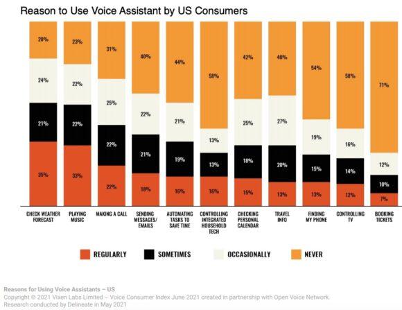 Voice Consumer Statistics: Reasons