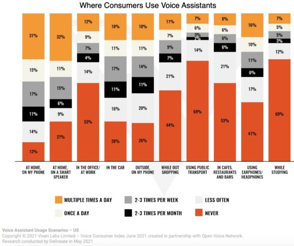 Where Consumers Use Voice Assistants