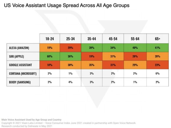 US voice usage spread across all age groups