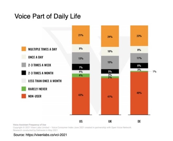 Voice Part of Daily Life