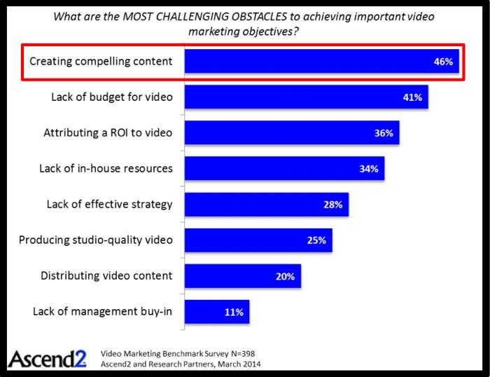 Video Marketing Challenges - Video Content Element