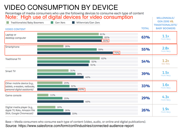 Video Consumption by Device