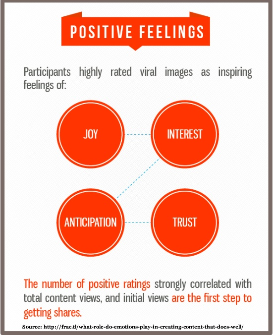 Viral Images Inspire Positive Feelings-Fractil-1