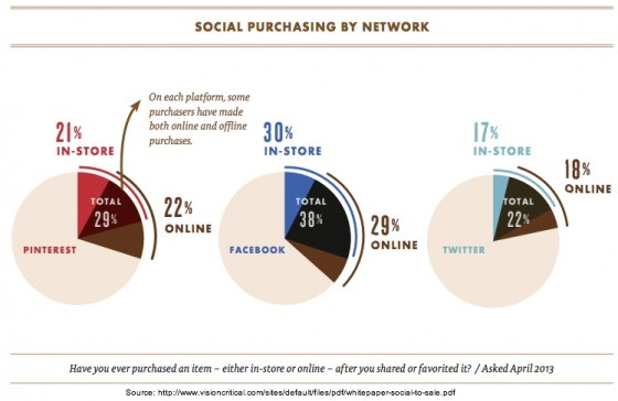 Vision critical - Social Purchasing By Network