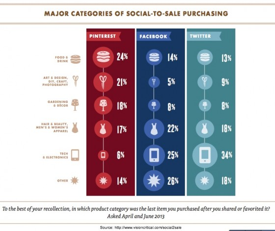 VisionCritical - Major Categories of Social Media Purchases