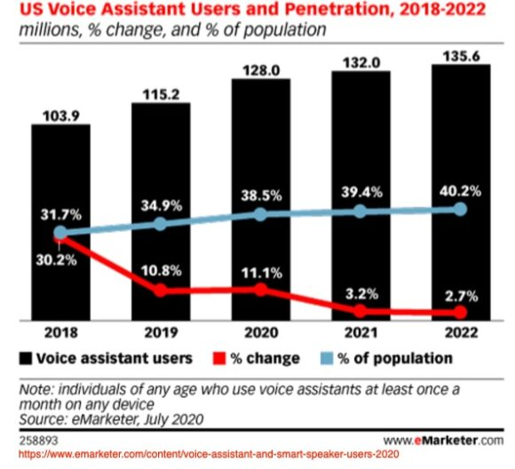 US voice assistant users and penetration, 2018-2022