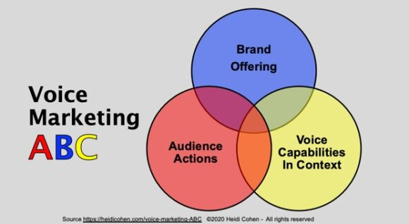 Voice_Marketing_ABC