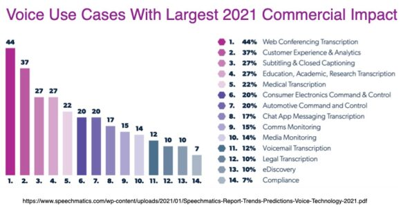 Voice Use Cases