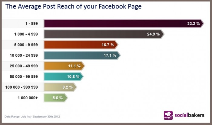 What's The Average Reach Of Your Facebook Post? | Social Media Statistics & Metrics | Socialbakers