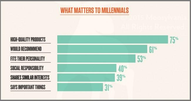 What matters to millennials-2015
