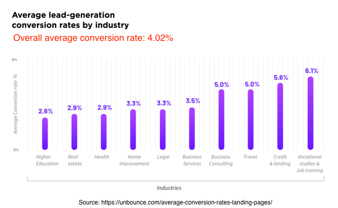 Average lead-generation conversion rates by industry