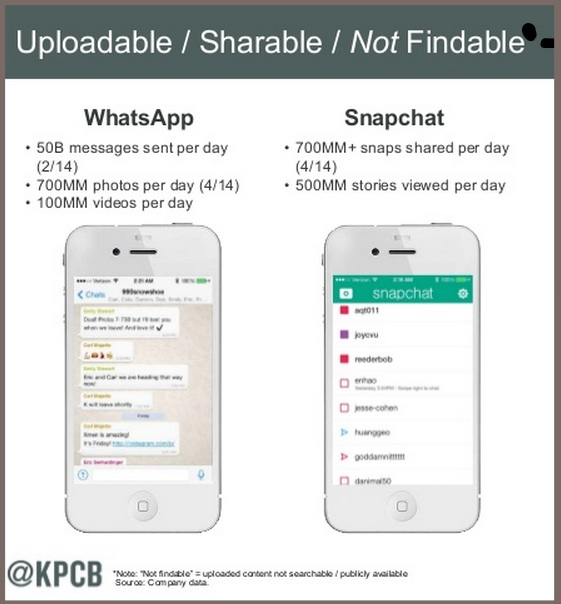 WhatsApp-KPCB 2014