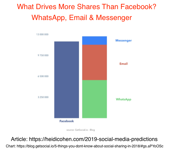 WhatsApp, Email & Messenger drive more social shares than Facebook