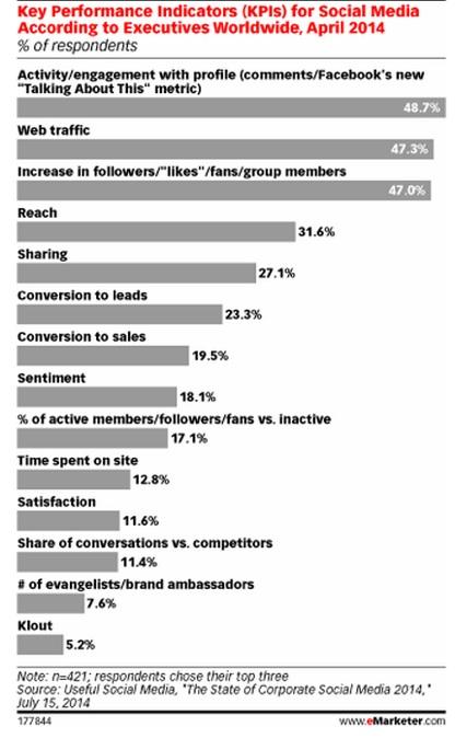 social media metrics facts - chart