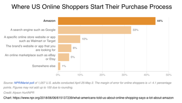 Where US online shoppers start their purchase process
