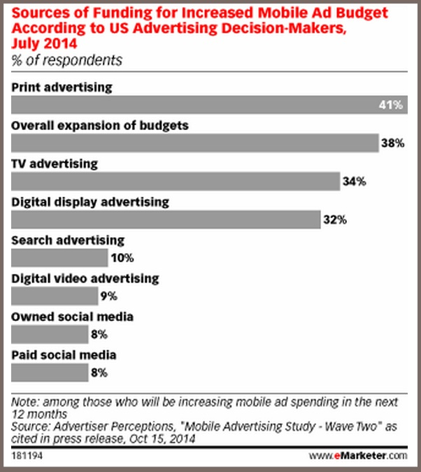 Mobile advertising 2015-chart