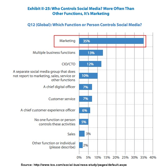 Who Controls Social Media Function-TCS-3Q2013