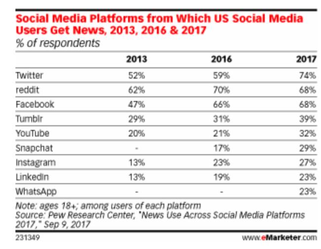 Social Media and News
