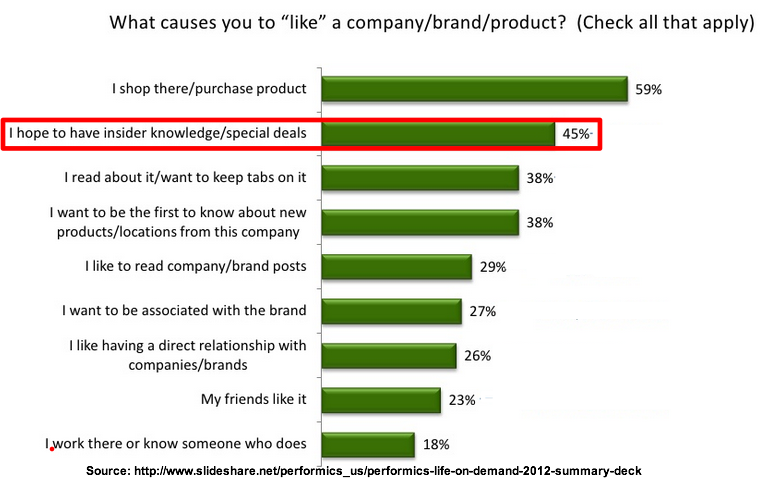 why do consumers like to engage Light green consumers do not prioritize the environmental benefits of the products  why do women shy away from  women engage more on most social sites.