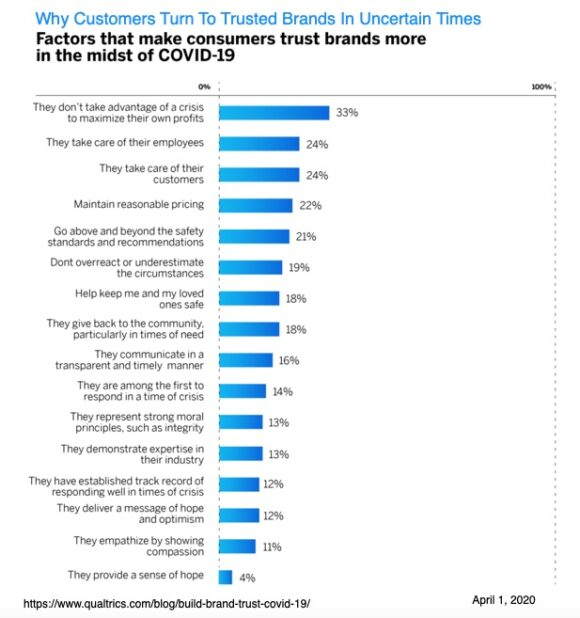 Why customers turn to trusted brands in uncertain times