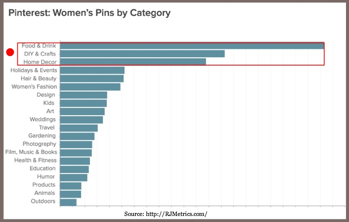 Top pinned categories - Chart