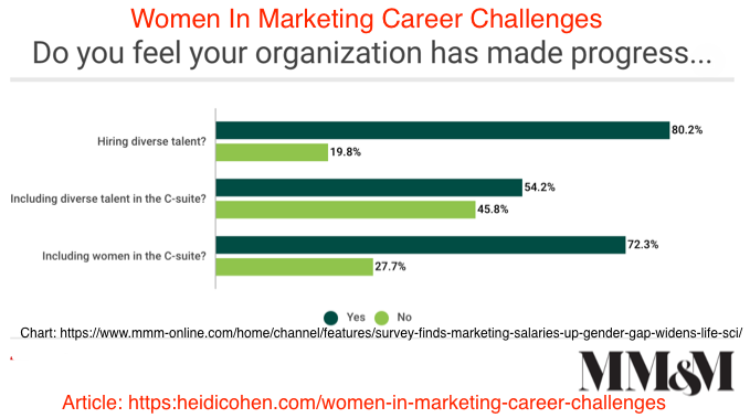 women in Marketing Career Challenges