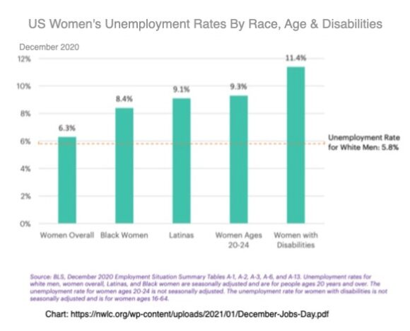 Women's unemployment rates