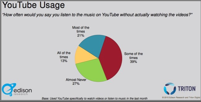 YouTube Audio Usage-Edison Triton Research-2015 Chart
