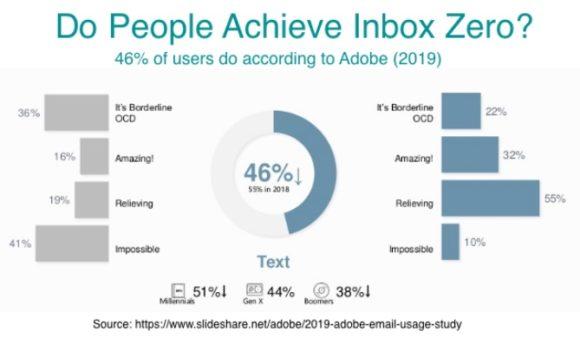 do people achieve inbox zero