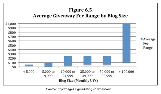 Zig Blogger Research-Average give away fee by blog size