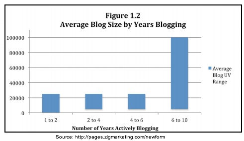 Zig Blogger Research -Blog Size by Years of Blogging