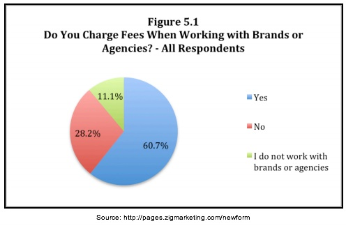 Zig Blogger Research -Fees for brands