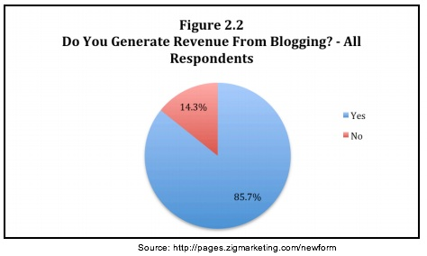 Zig Blogger Research -Generate Revenue