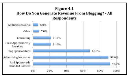 Zig Blogger Research - How generate revenue-1