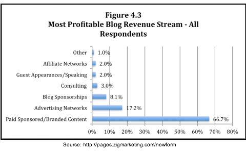 Zig Blogger Research -Most profitable blog revenue stream