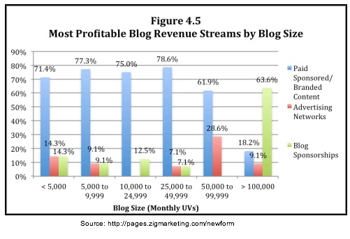 Zig Blogger Research-Most profitable blogs by size