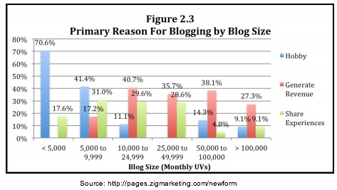Zig Blogger Research -Primary reason by blog size