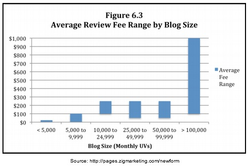 Zig Blogger Research -Size matters for review fees