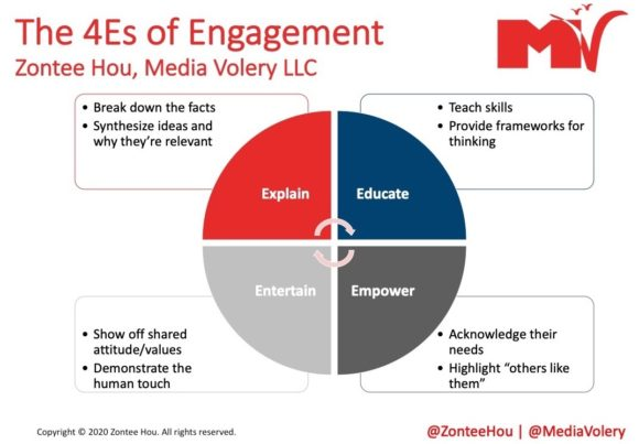 The 4Es of Engagement Social Media Lessons From Mom