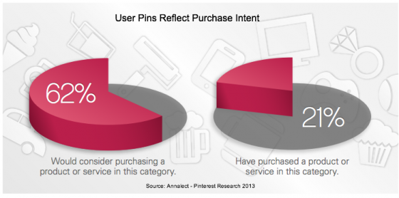 annalect-Pinterest Research Purchase Intent