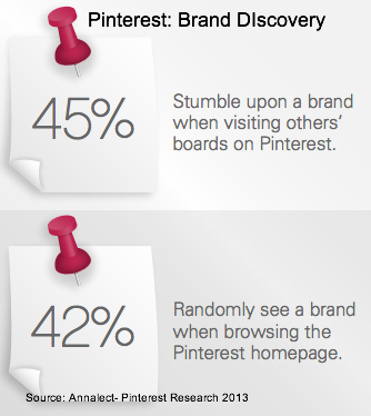 annalect Pinterest research - Brand Discovery