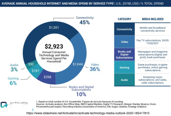 Average annual household internet and media spend