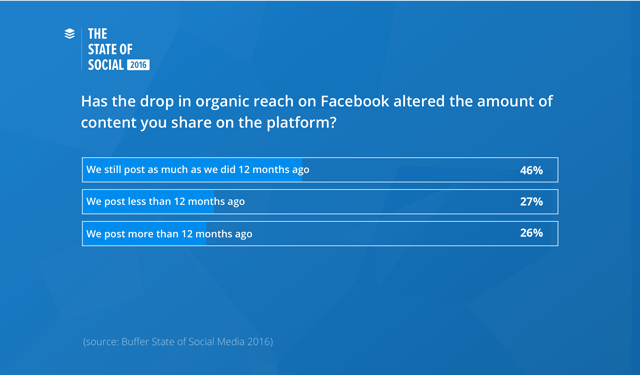 bufferchart-facebook-organic