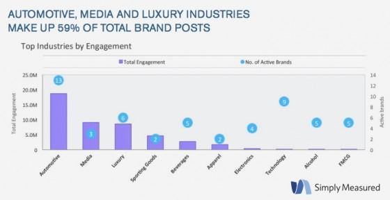 cSimply_Measured_Instagram-Brand Categories-3Q2013