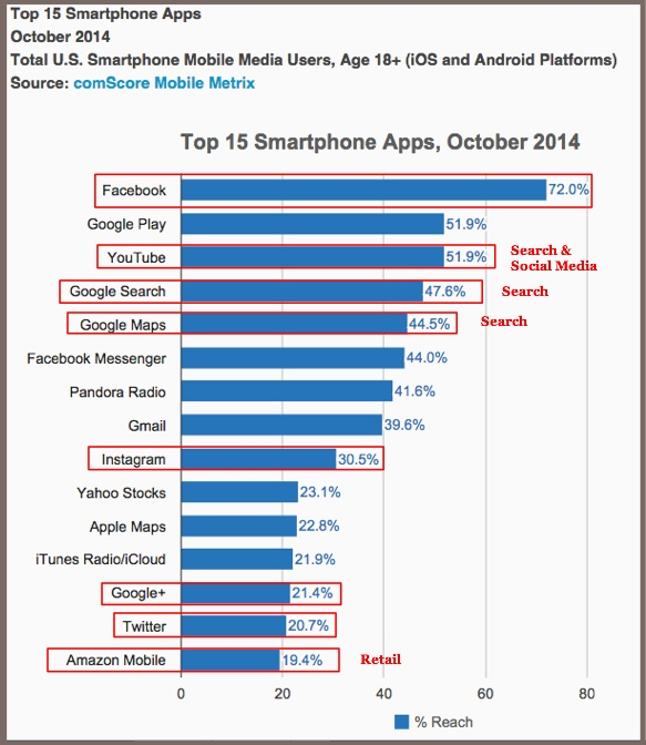 comScore -October 2014 -Mobile Apps